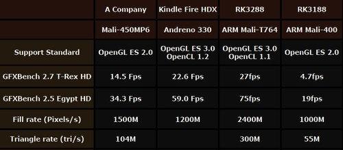 AMLogic_M802_RK3288_RK3188_Snapdragon_800_GPU